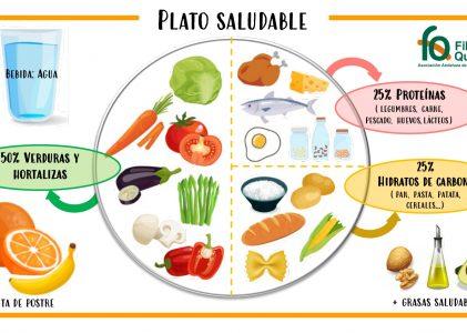 Servicio Asesoramiento Nutricional. Plato Saludable